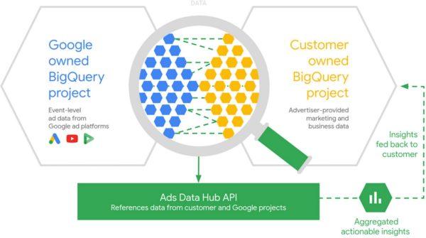 ads data hub