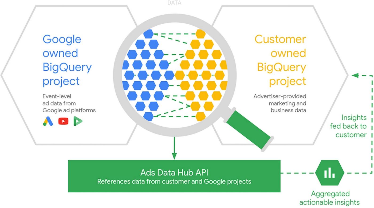 Google Ads Data Hub, Yeni Özellikleri Test Ederek Eklemeye Başladı