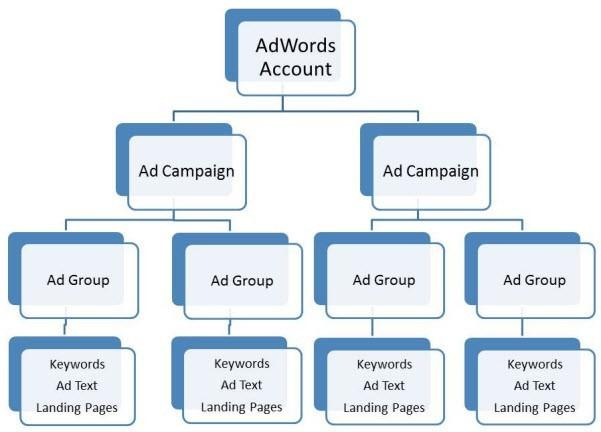 search-engine-marketing-account-structure