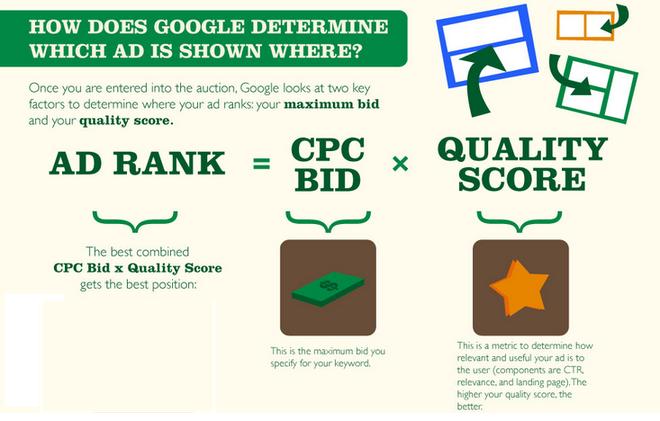search-engine-marketing-ad-rank