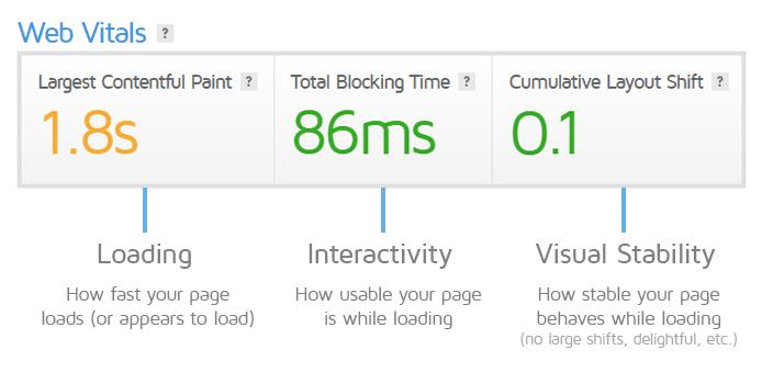 Google Core Web Vitals – Ölçüm ve Raporlama